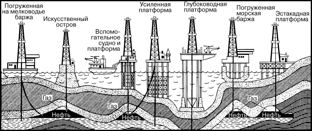добычу нефти из-под