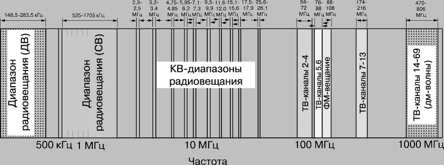 Частоты западjpg