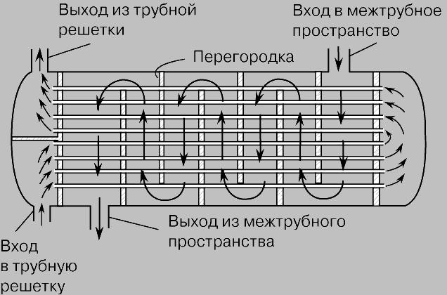 Прямоточные теплообменники схема Кожухотрубный испаритель Alfa Laval DH1-211 Тюмень