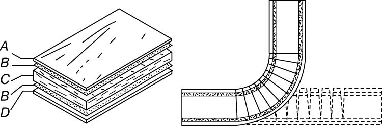 ТРЕХСЛОЙНАЯ ШПОНОВАЯ ФАНЕРА. Слева: A - лицевой шпон; B - клей; C - шпоновая серединка; D - шпоновый задник. Справа: Метод изготовления гнутой фанеры из плоского пакета шпона. Клиновидные пропилы (показаны штриховыми линиями) проклеиваются и скрепляются после сгибания и выдержки всего пакета.