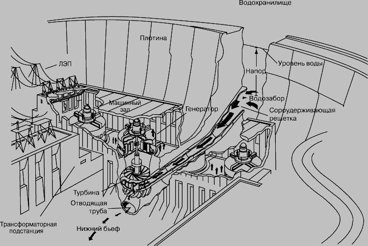Представлены крупнейшие ГЭС России.  12.04.2011. Добавил: COBA Дата.  Гидроэлектростанции: презентация powerpoint.