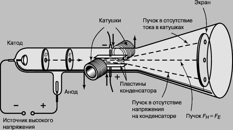 Трубка, использованная