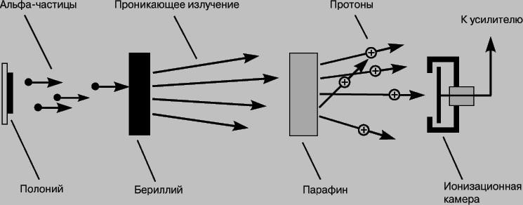 ЭКСПЕРИМЕНТ ЧЕДВИКА, схема
