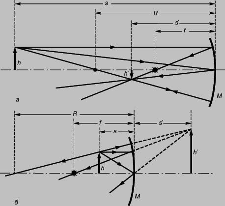 Рис. 4. ГРАФИЧЕСКИЙ МЕТОД построения ...: dic.academic.ru/dic.nsf/enc_colier/5676/ОПТИКА