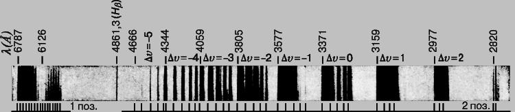 Электронный полосатый спектр азота N sub 2/sub.