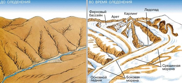 ЭКЗАРАЦИЯ. До оледенения в этом районе были холмы с плавными очертаниями и узкие долины. Во время оледенения несущие обломочный материал ледники глубоко врезались в сушу и сильно преобразовали доледниковый рельеф.