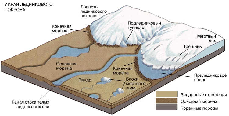 ПЕРИГЛЯЦИАЛЬНЫЙ РЕЛЬЕФ. Совокупность специфических форм рельефа была создана, когда край ледникового покрова или конец ледника находились в стационарном положении или при разрушении мертвого льда.