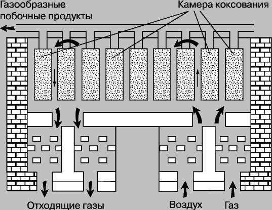 Рис. 3. СХЕМА КОКСОВОЙ ПЕЧИ для коксования битумных углей