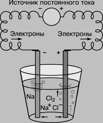 при котором ионы натрия