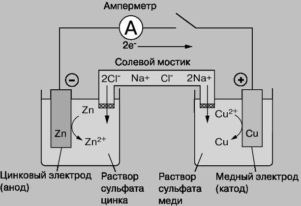 Самый распространенный вид гальванических элементов - это батарейки.