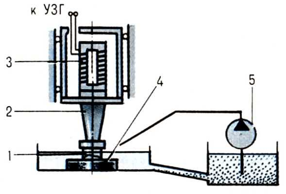 1. Принципиальная схема размерной ультразвуковой обработки камня (на примере изготовления орнаментных плит): 1...