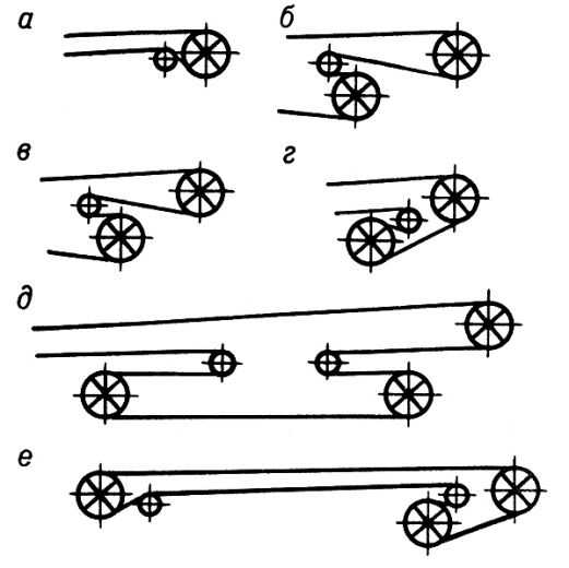 Схемы обводки ленты по
