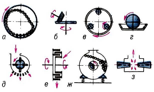 Схемы мельниц: a - барабанной;