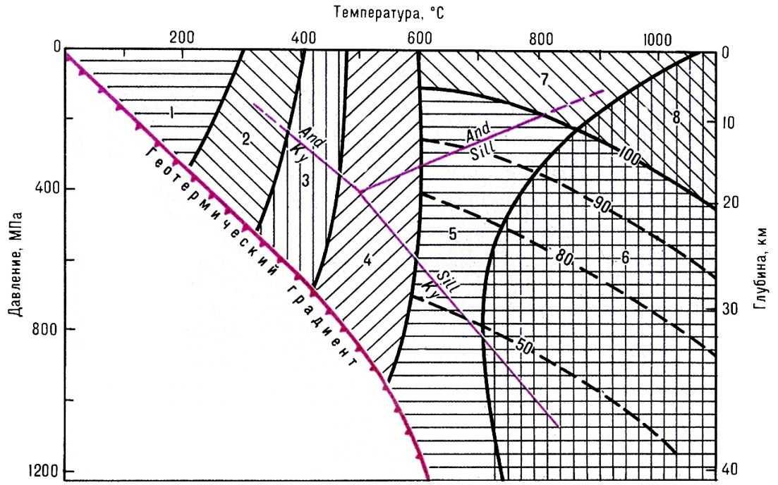 Схема минеральных фаций