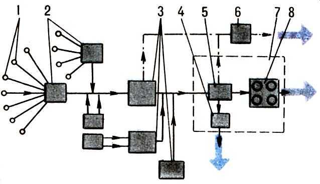 Схема сбора и подготовки
