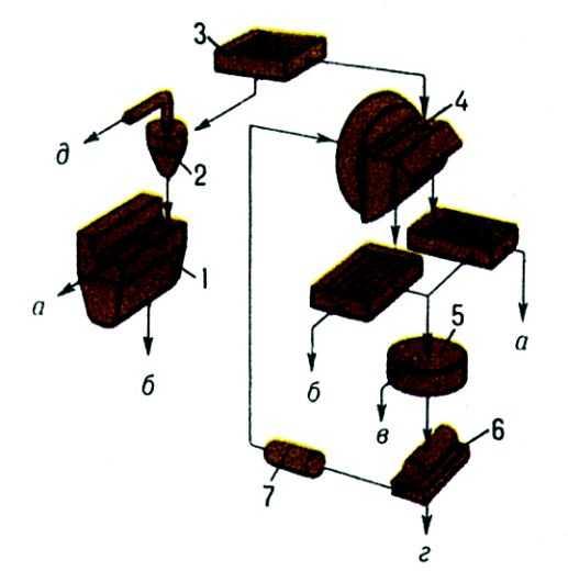 Схема цепи аппаратов для обогащения угля в тяжёлых средах: 1. по плотности, отделение суспензии от продуктов...