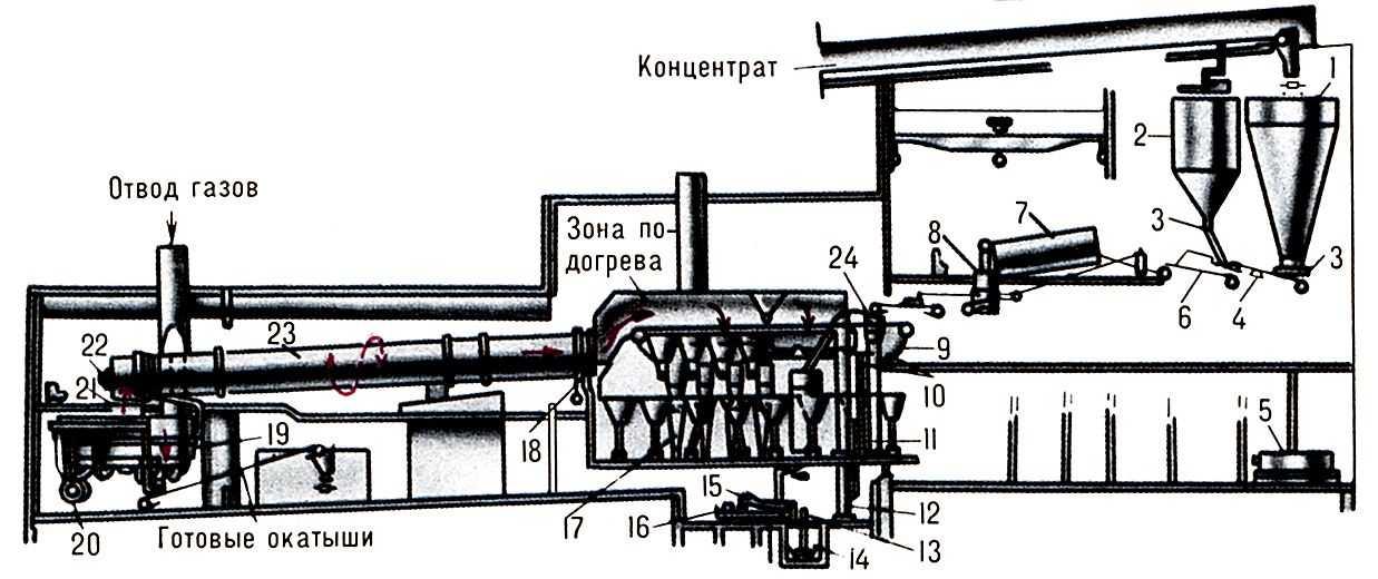 Схема производства окатышей в