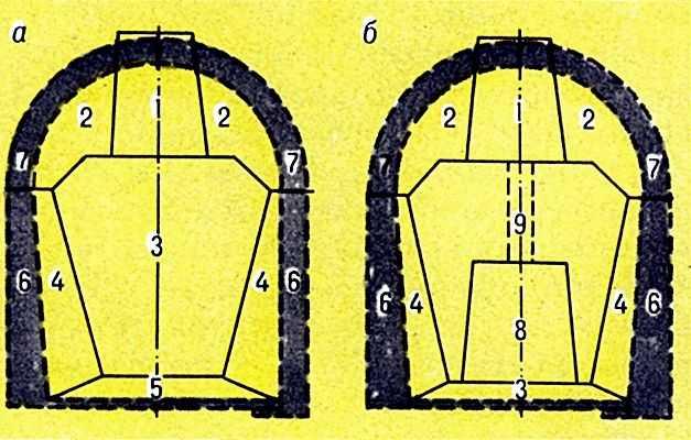 штольня; 2 - калотта; 3 - ядро