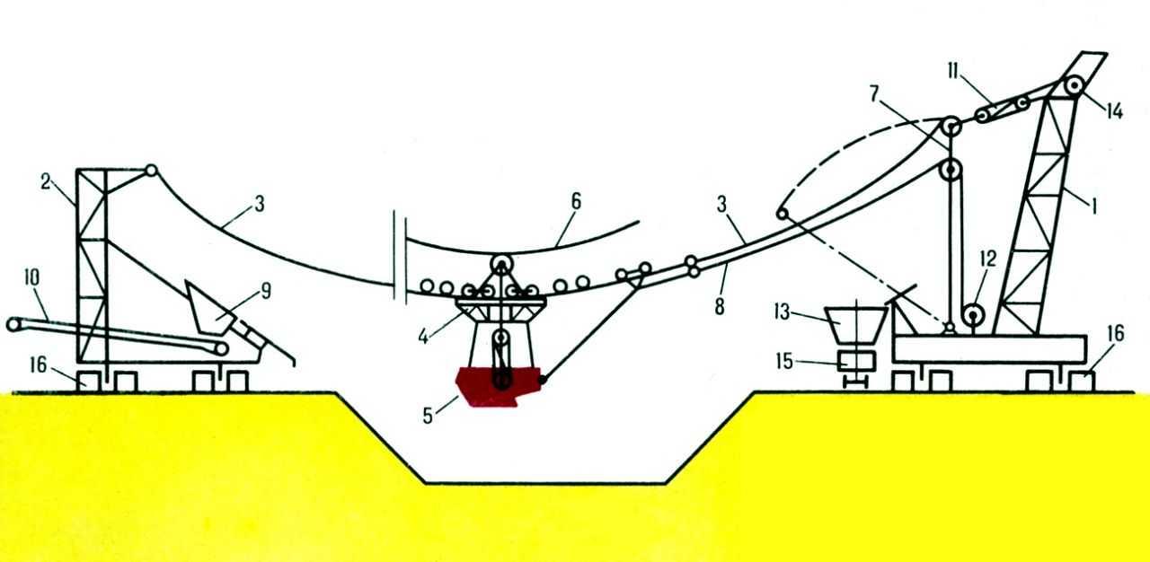 каната. канаты. рис. одноковшовая установка для выемки и транспортировки п. и. и вскрышных пород в направлении...