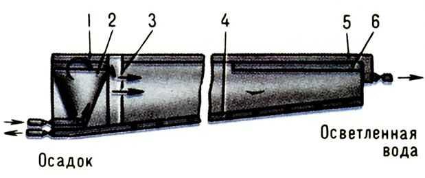 Горизонтальный отстойник c