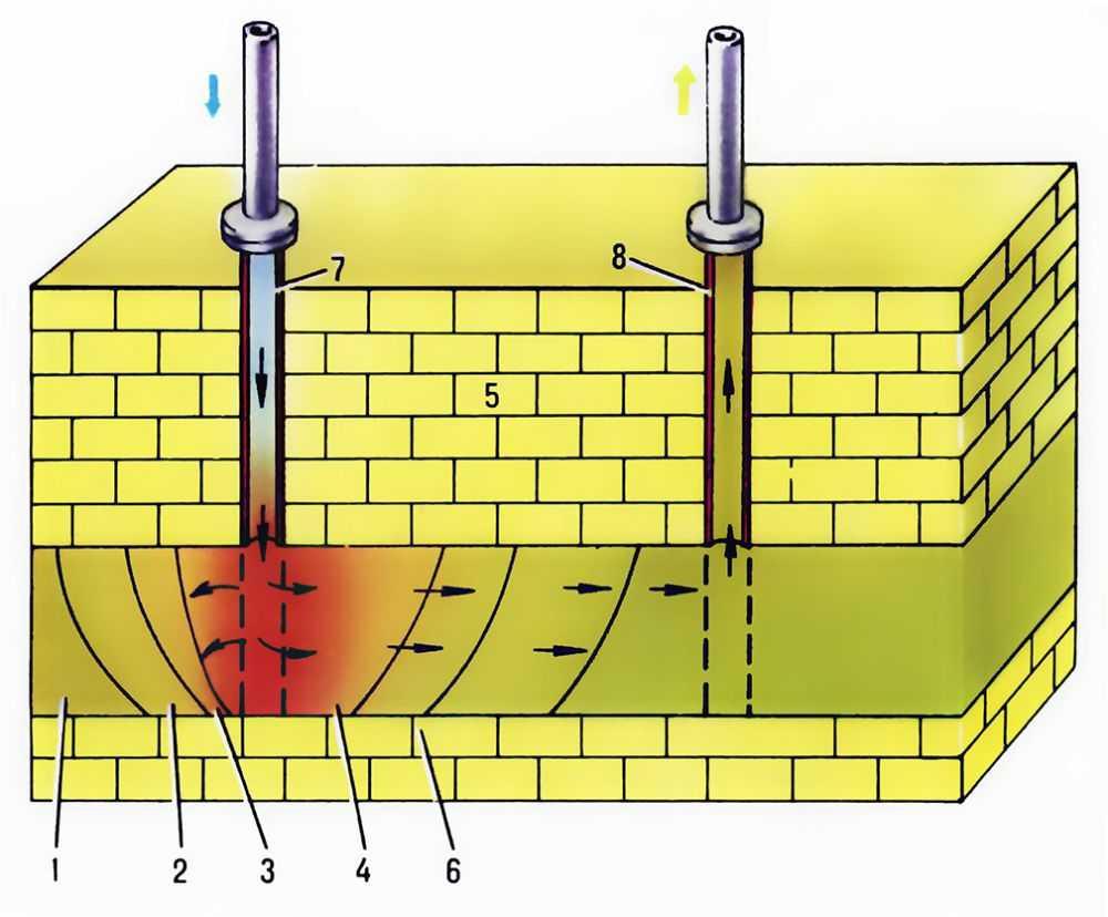 1. Cхема подземной газификации проницаемых серных залежей: 1 - серный пласт; 2 - зона расплавленной серы; 3...
