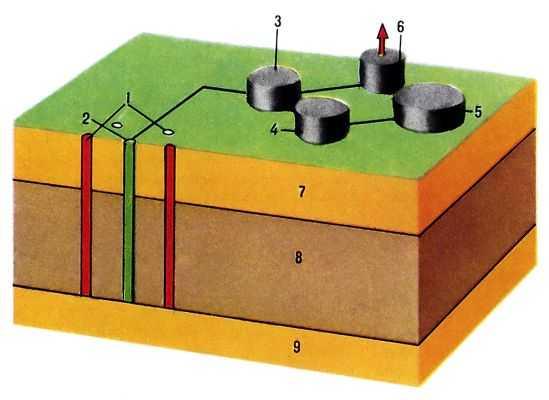 Cхема метода подземной