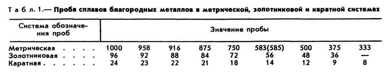 Ассоциация Русская Оценка Информационный Справочник Содержания Драг Металлов