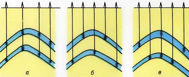 5. Cхема дренирования двухпластового месторождения единой (a), раздельной (б) и комбинированной (в)...