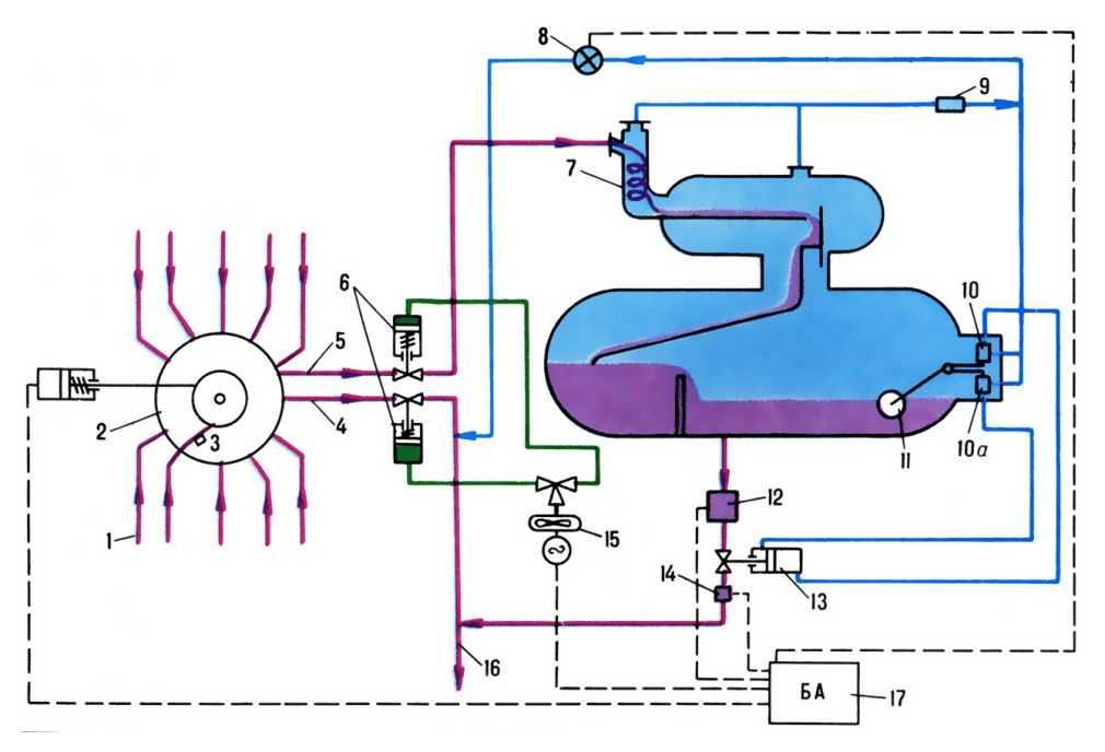 """Tехнологическая схема установки  """"Cпутник  """": 1. трубопроводы. от скважин; 2? блок переключателя скважин типа."""