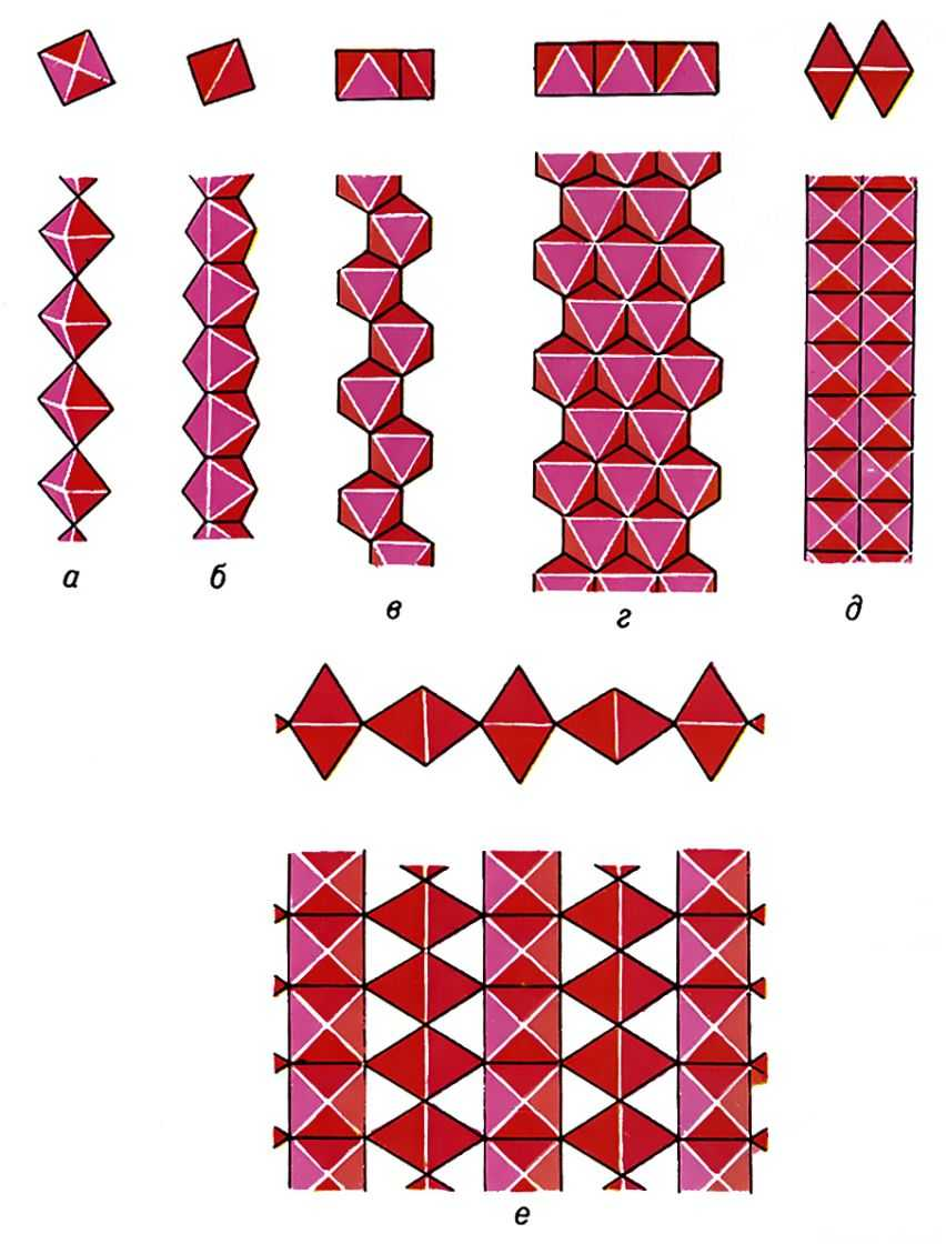 Pис. 5. Hекоторые мотивы из катионных октаэдров, в силикатах: a - титанитовая цепочка; ленты: б - эпидотовая; в - пироксеновая; г - амфиболовая; д - ильваитовая; e - перрьеритовая стенка