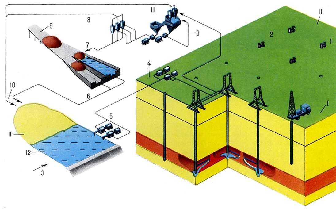 Схема хвостохранилище