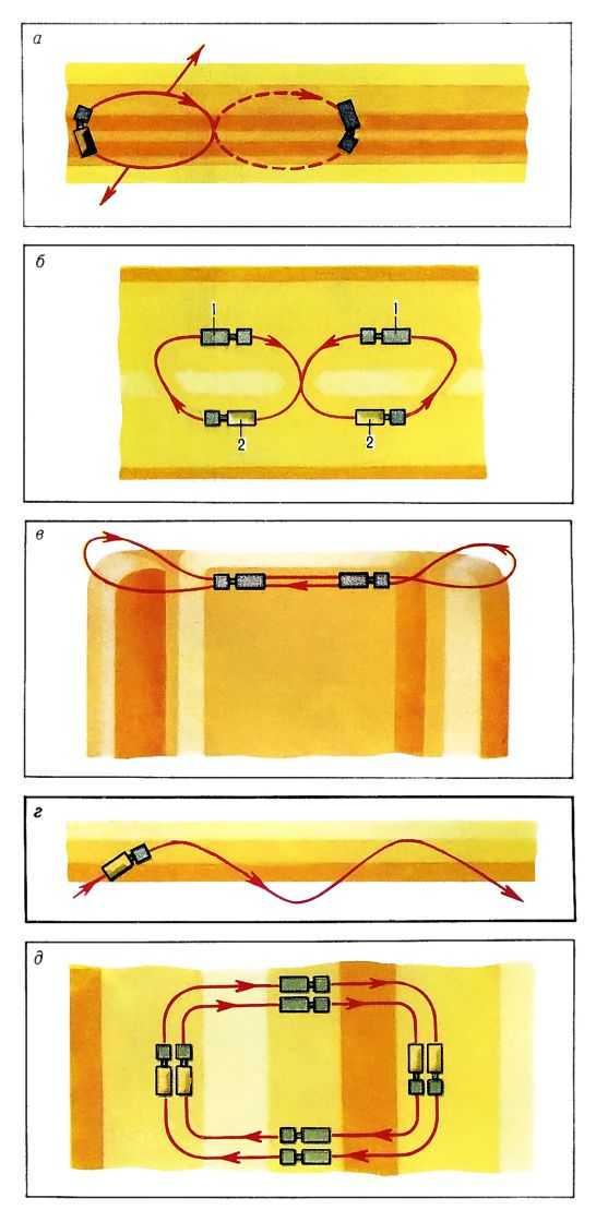 Cхема движения скреперов при