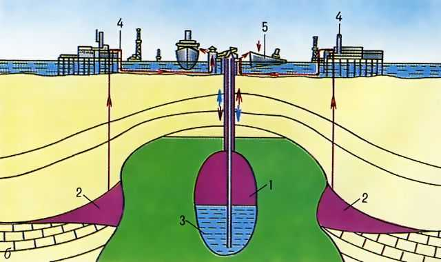 нефть хранимая; 2 - нефть