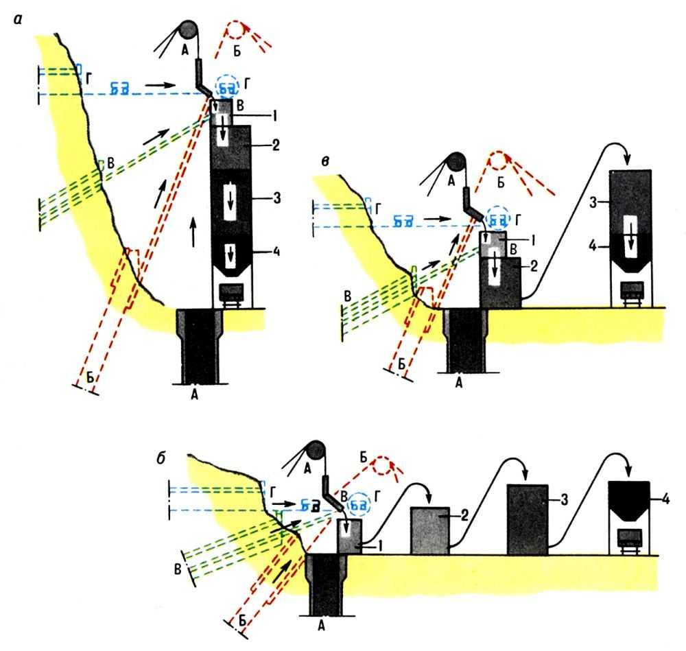 Рисунок 1 - Схемы компоновки основного оборудования технологического комплекса поверхности шахты: а - высотная; б...