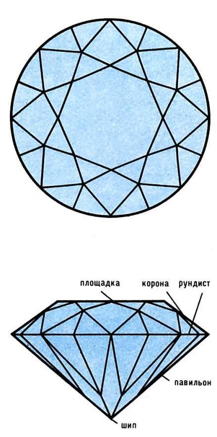 Схема круглой огранки
