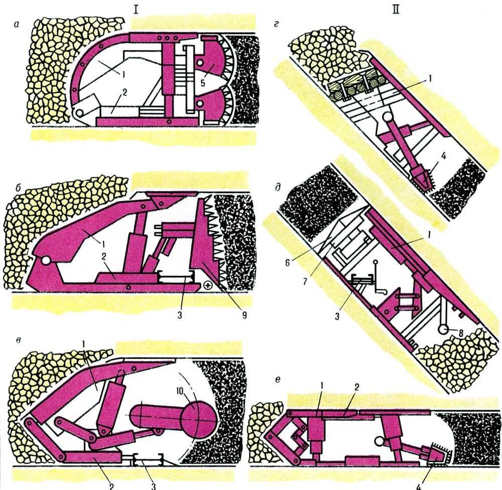 ...и. complejo para el frente de arrangue) - комплекс конструктивно и кинематически увязанных всеми...