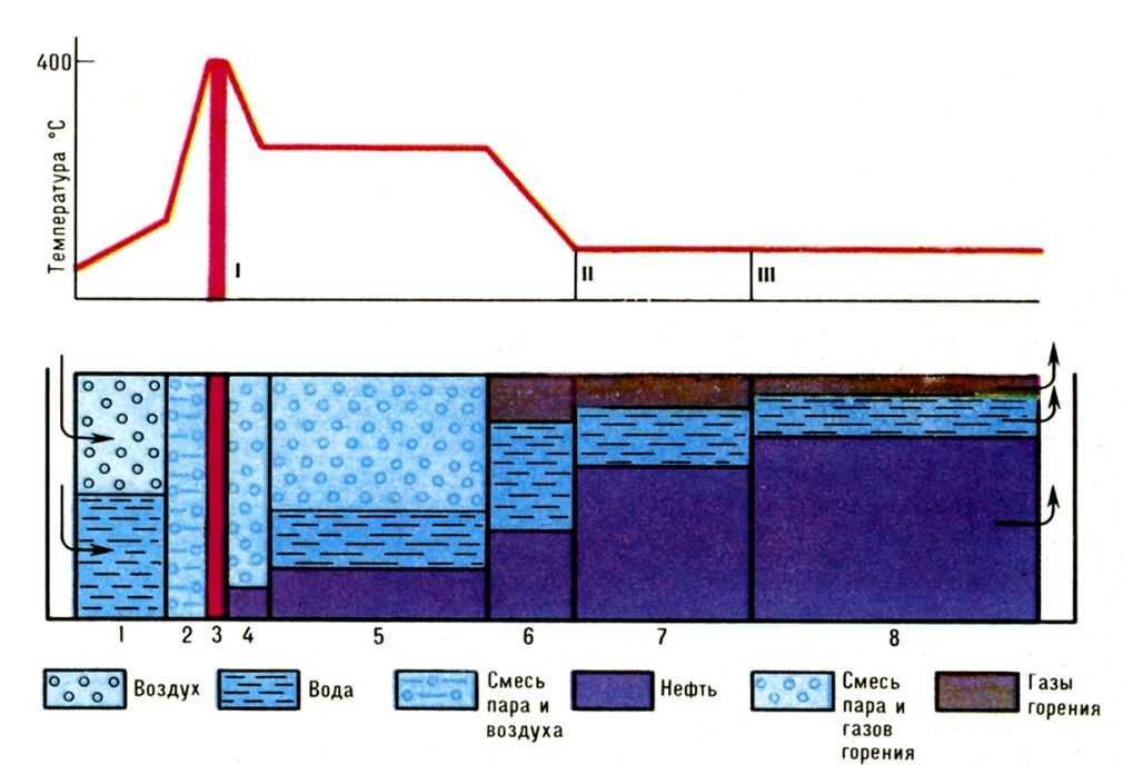 B зону перед фронтом горения ввиду низкой теплоёмкости воздуха переносится менее 20% генерируемого тепла.