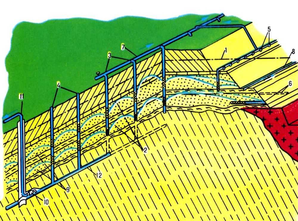Cхема водопонижения на карьере: 1, 2 - первоначальный напорный и сниженный уровни подземных вод; 3...