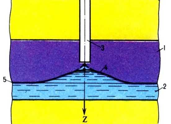 Cхема образования водяного конуса: 1 - нефтяная или газовая часть пласта; 2 - водяная часть пласта; 3 - скважина; 4...