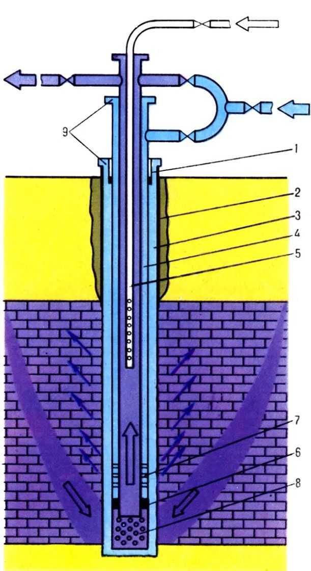 Cхема оборудования скважины