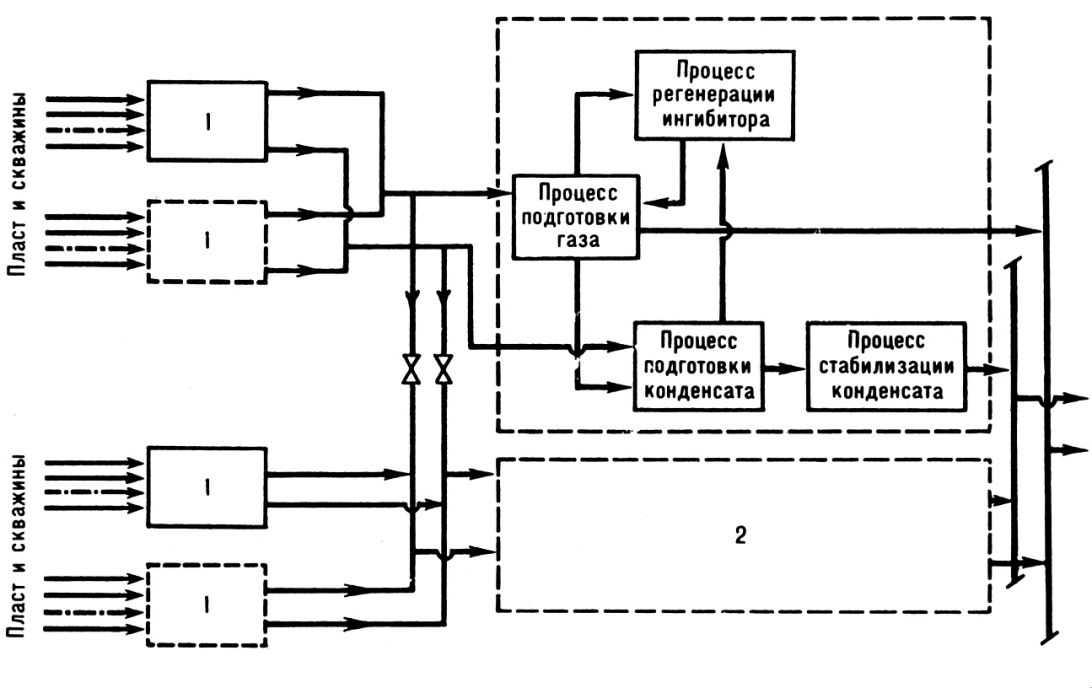 Промысловая подготовка газа и