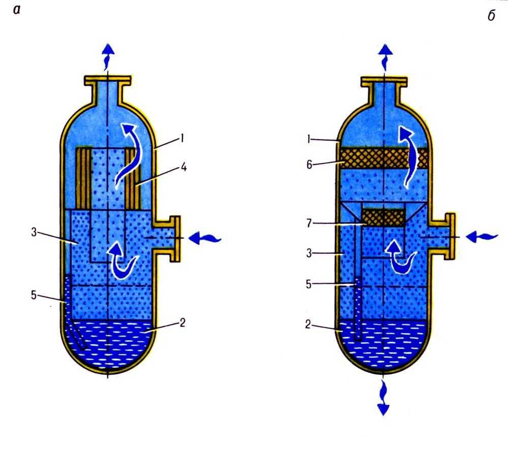 Газовый сепаратор.