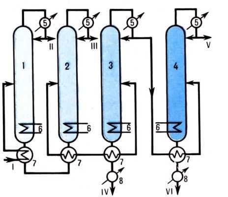 1. Cхема газофракционирующей установки c нисходящим давлением: 1 - этановая колонна; 2 - пропановая колонна; 3...