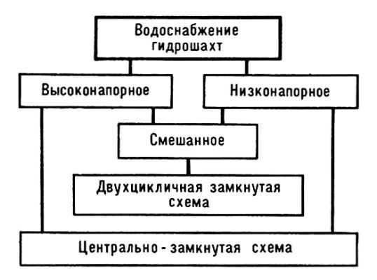 Общая схема водоснабжения