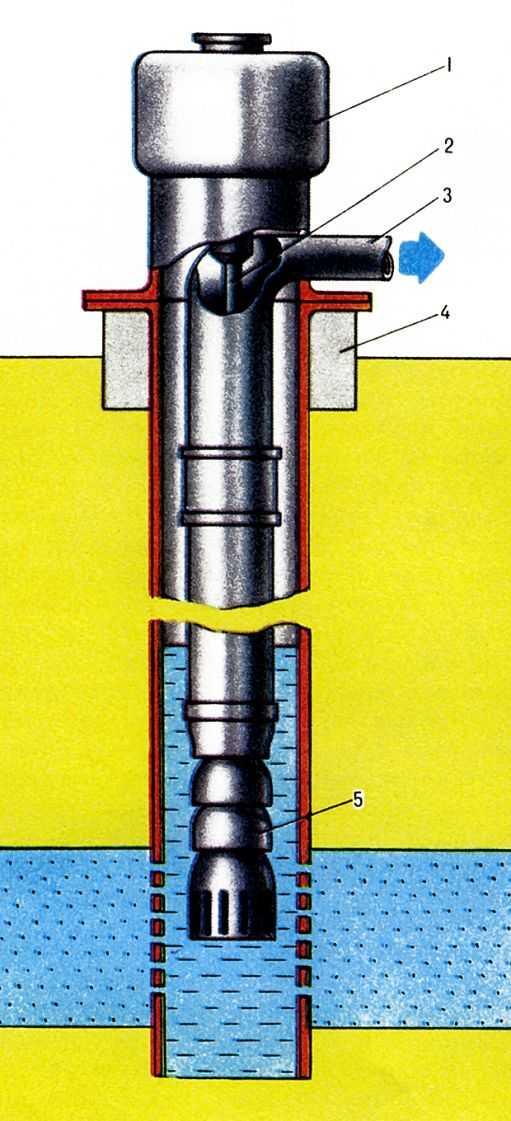 Схема артезианской глубиннонасосной установки: 1- электродвигатель; 2- трансмиссионный вал; 3- напорпный патрубок; 4...