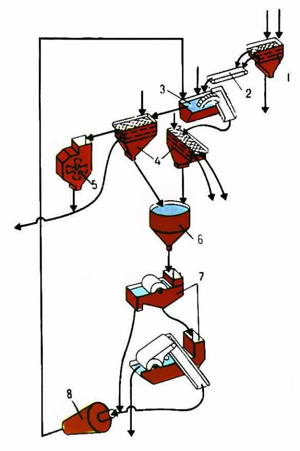 сепараторе c магнитной