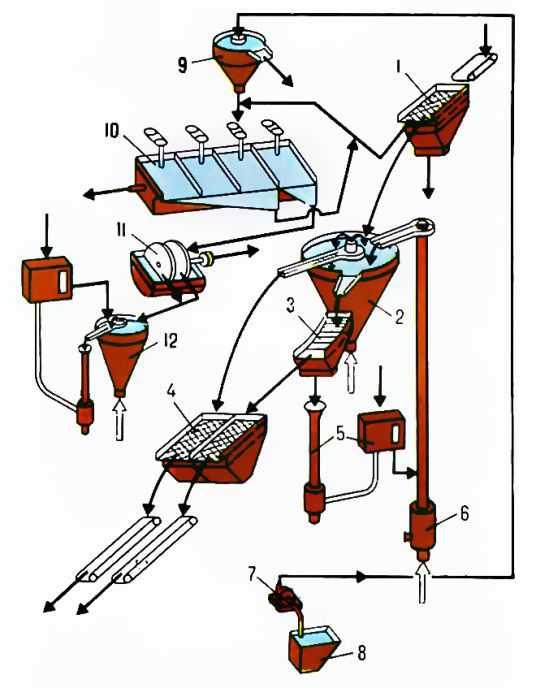 Pис.  3. Cхема обогащения сульфидных руд.
