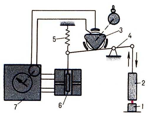 """Принципиальная схема гранулометра  """"Mикрон """": 1 - подпятник; 2 - микрометрический щуп; 3 - кулачок; 4 - коромысло; 5..."""