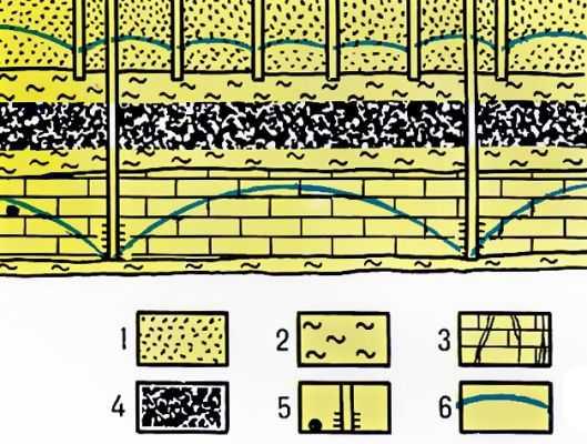 Схема расположения дренажных устройств: 1 - пески; 2 - глины; 3 - закарстованные известняки; 4 - уголь; 5...