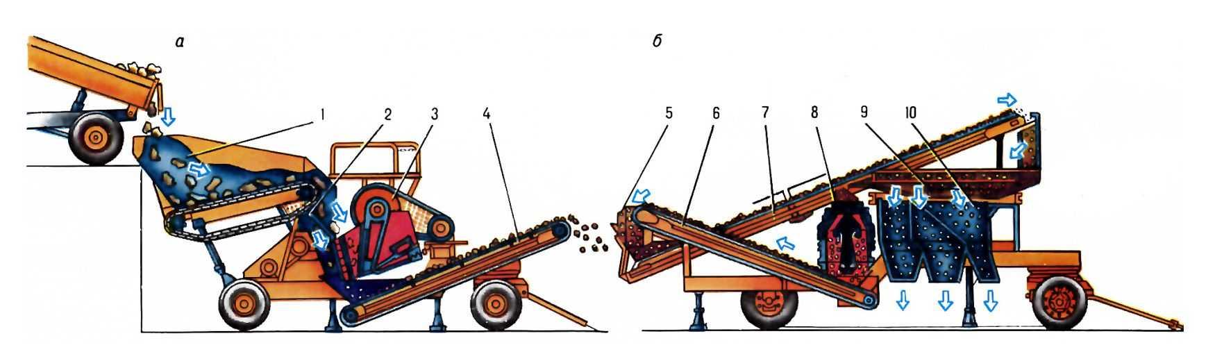 ДРОБИЛЬНО-СОРТИРОВОЧНАЯ УСТАНОВКА (а. crusher-grader; н. Brechund Siebanlage; ф. station broyage-echantillonage; и...
